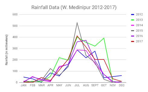 Rainfall-Data